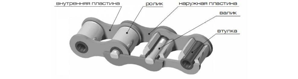 Роликовые цепи по ISO
